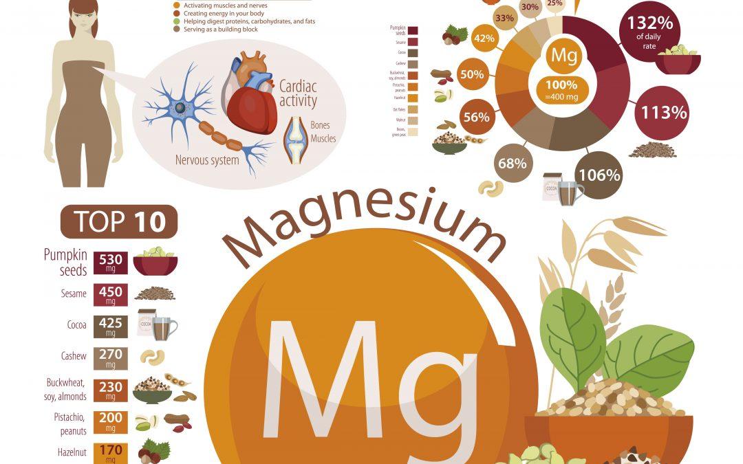 Magnesium (deel 1): nor-adrenaline